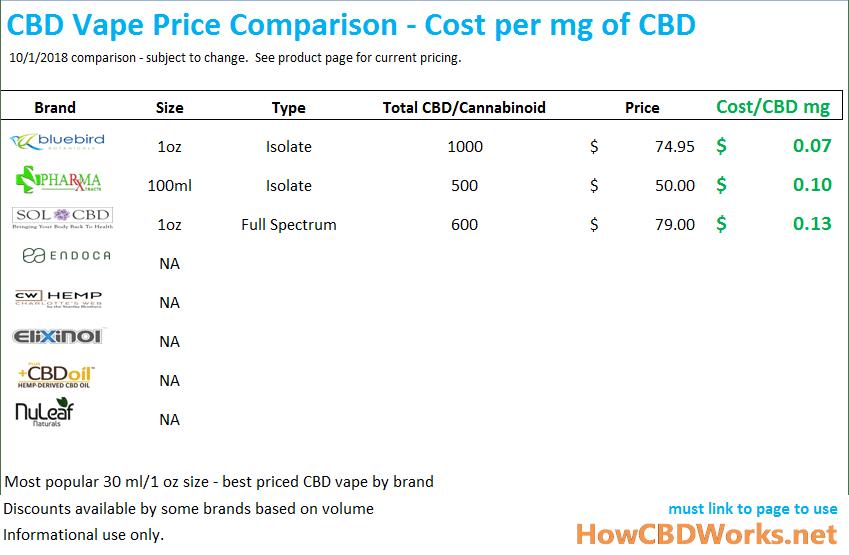 CBD Vape Comparison