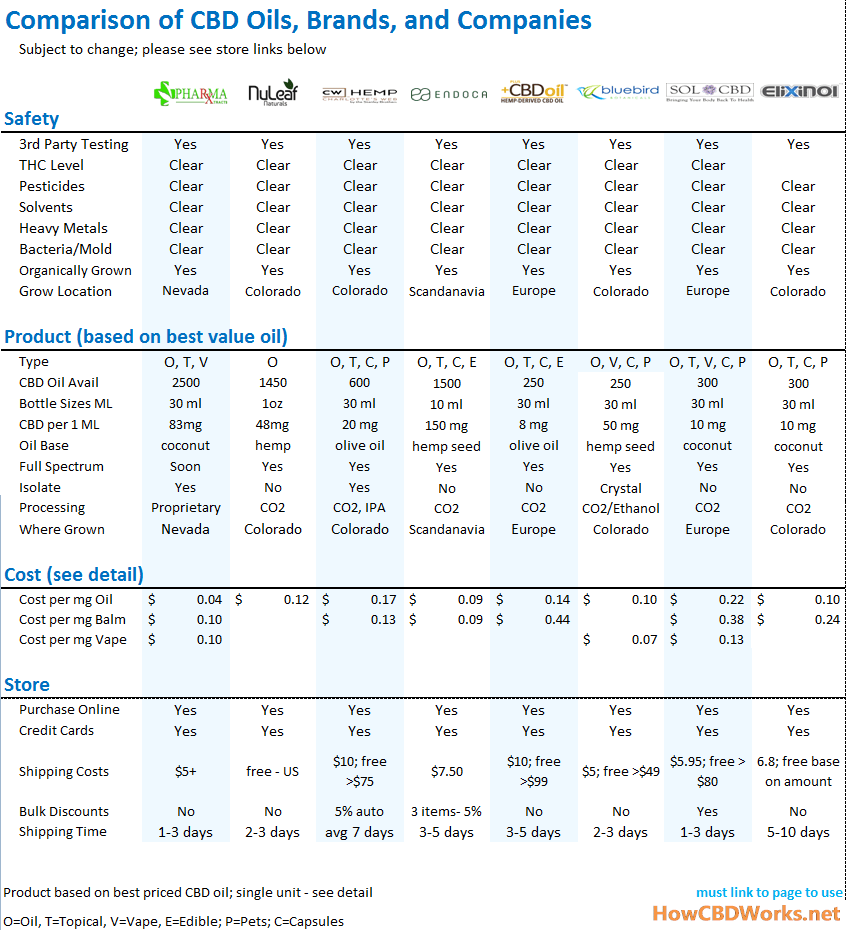 Comparison of CBD prices and safety