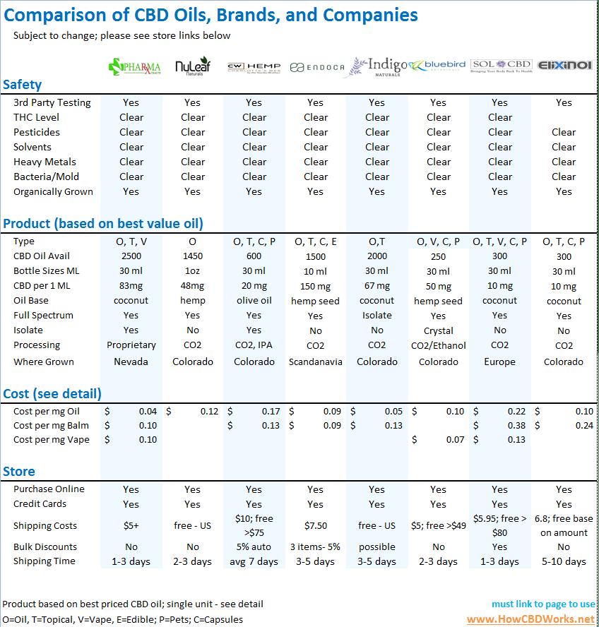 Summary Comparison of CBD brands in 2019